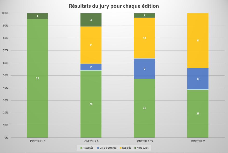 Résultats du jury des stands et autres statistiques – Jonetsu b1de4a6a97e